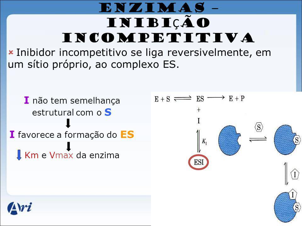 ENZIMAS – INIBI Ç ÃO INCOMPETITIVA Inibidor incompetitivo se liga reversivelmente, em um sítio próprio, ao complexo ES. I não tem semelhança estrutura
