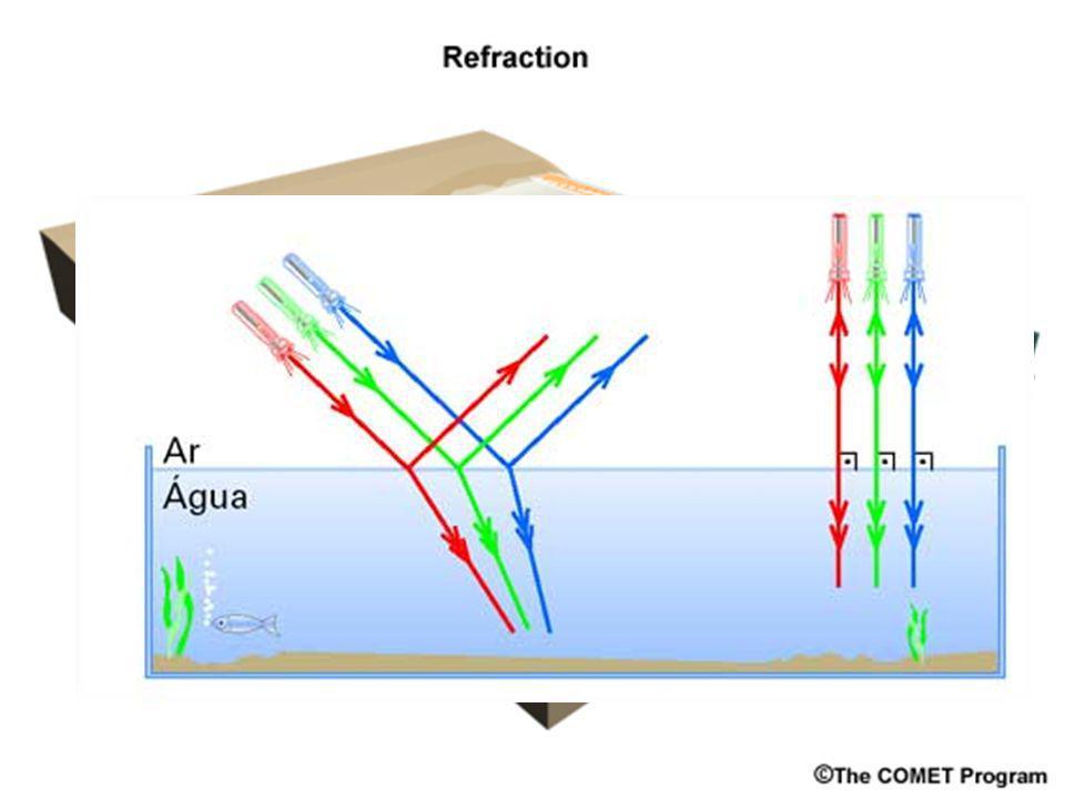 REFLEXÃO EM CORDAS Ondas, propagam-se, e se há vinculo imposto na sua parte terminal o seu comportamento é assim: Extremo Fixo. Observa-se a inversão