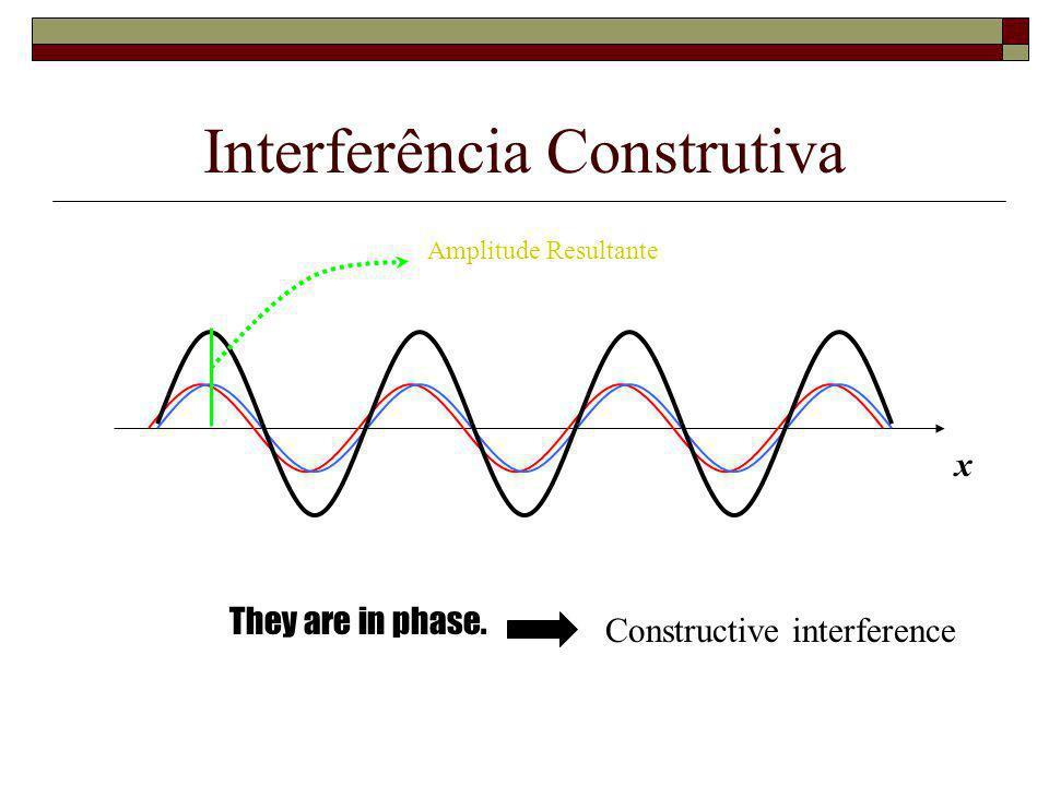 onda 1 Onda 2 Onda resultante Quando duas ondas estão no mesmo lugar, o distúrbio resultante é a soma dos dois distúrbios individuais Princípio de sup