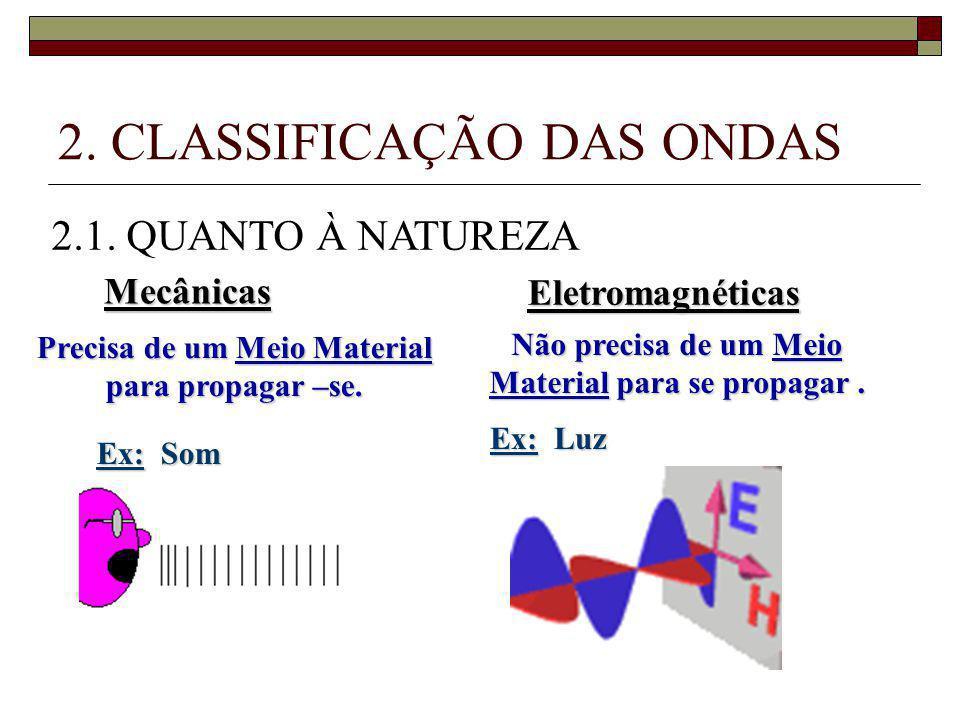 2.CLASSIFICAÇÃO DAS ONDAS 2.1.