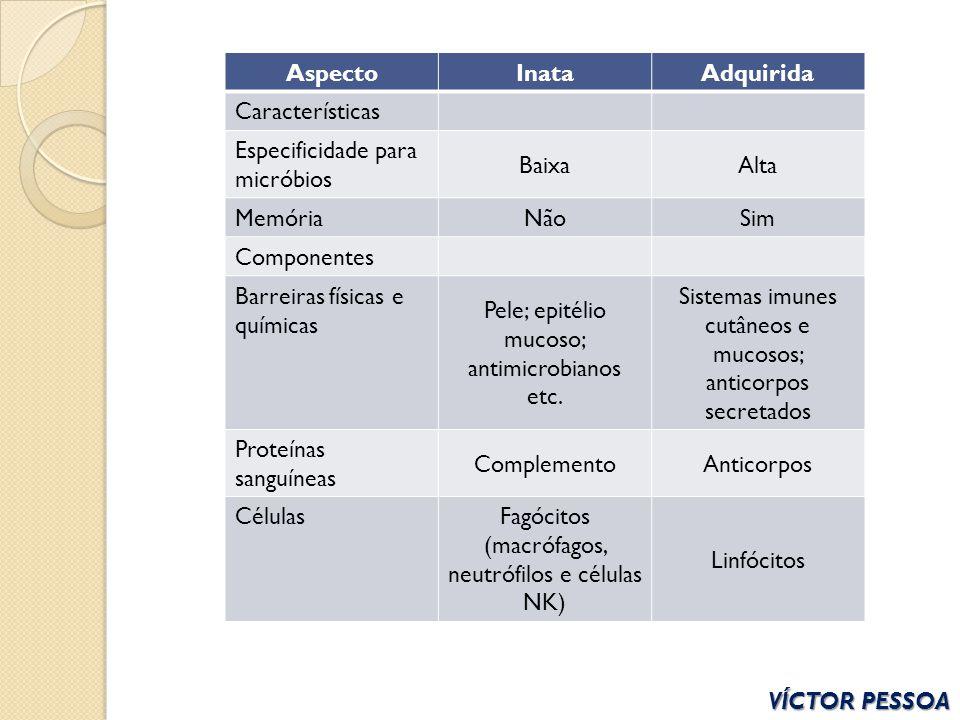 VÍCTOR PESSOA AspectoInataAdquirida Características Especificidade para micróbios BaixaAlta MemóriaNãoSim Componentes Barreiras físicas e químicas Pel
