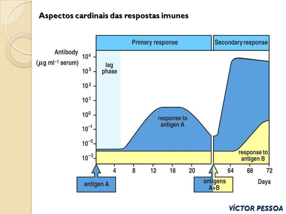 Aspectos cardinais das respostas imunes VÍCTOR PESSOA