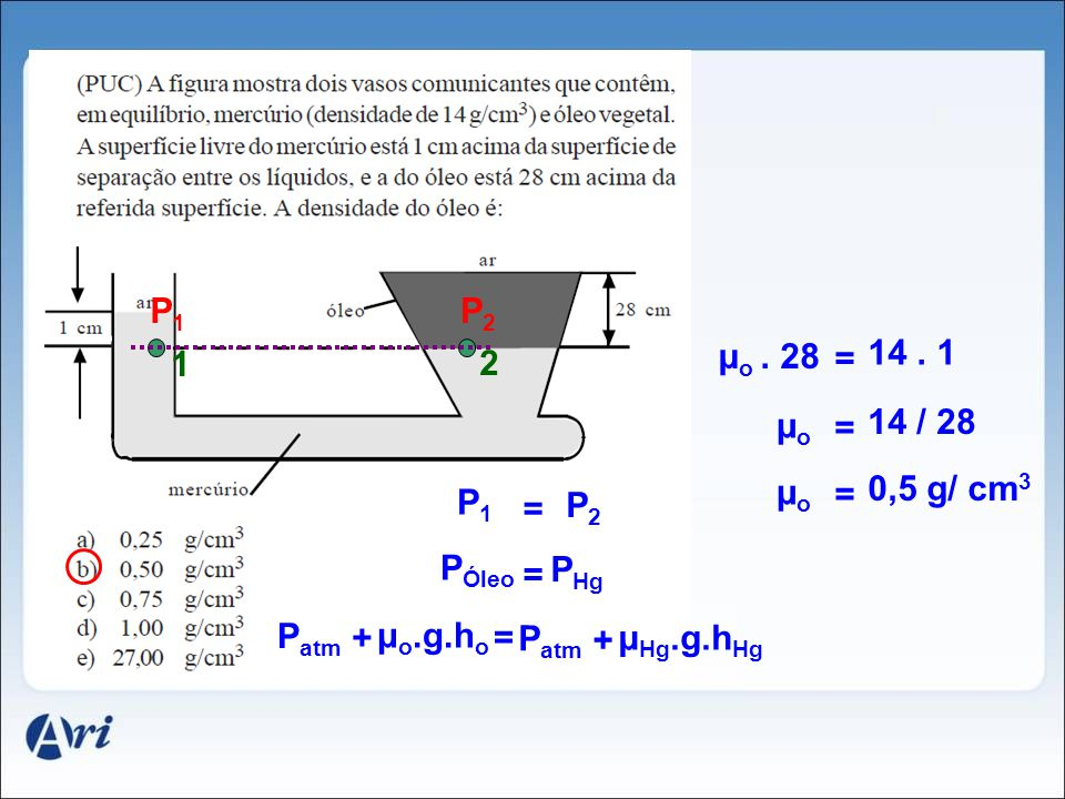 1 2 P1P1 P2P2 P atm + = = P1P1 P2P2 = P Óleo P Hg μ o.g.h o P atm + μ Hg.g.h Hg = μ o. 28 14. 1 = μoμo 14 / 28 = μoμo 0,5 g/ cm 3