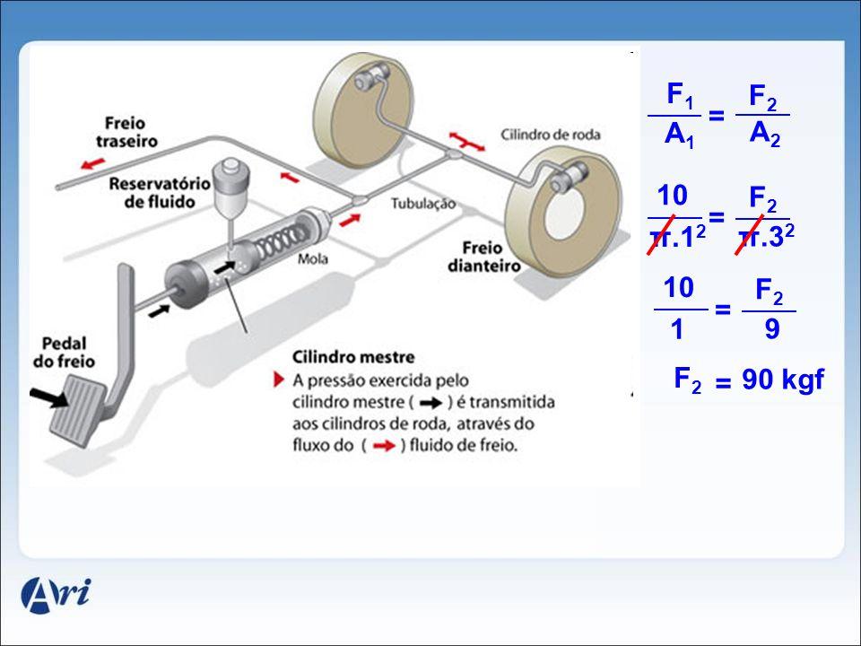 F1F1 A1A1 = F2F2 A2A2 10 π.1 2 = F2F2 π.3 2 10 1 = F2F2 9 F2F2 = 90 kgf