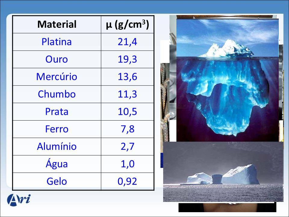 Materialμ (g/cm 3 ) Platina21,4 Ouro19,3 Mercúrio13,6 Chumbo11,3 Prata10,5 Ferro7,8 Alumínio2,7 Água1,0 Gelo0,92