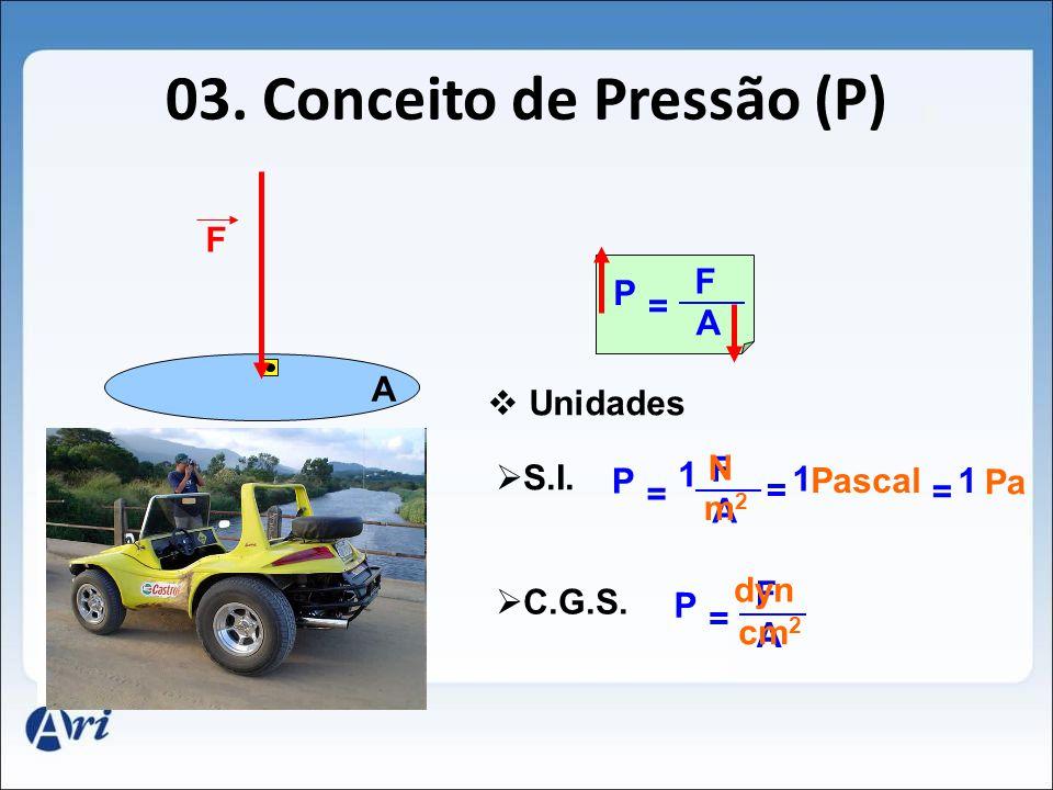 03. Conceito de Pressão (P) A F Unidades S.I. F A P = N m2m2 C.G.S. F A P = dyn cm 2 F A P = Pascal = 1 1 Pa = 1