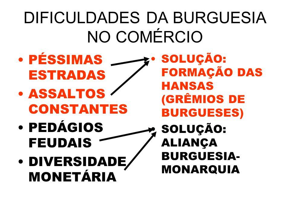DIFICULDADES DA BURGUESIA NO COMÉRCIO PÉSSIMAS ESTRADAS ASSALTOS CONSTANTES PEDÁGIOS FEUDAIS DIVERSIDADE MONETÁRIA SOLUÇÃO: FORMAÇÃO DAS HANSAS (GRÊMI