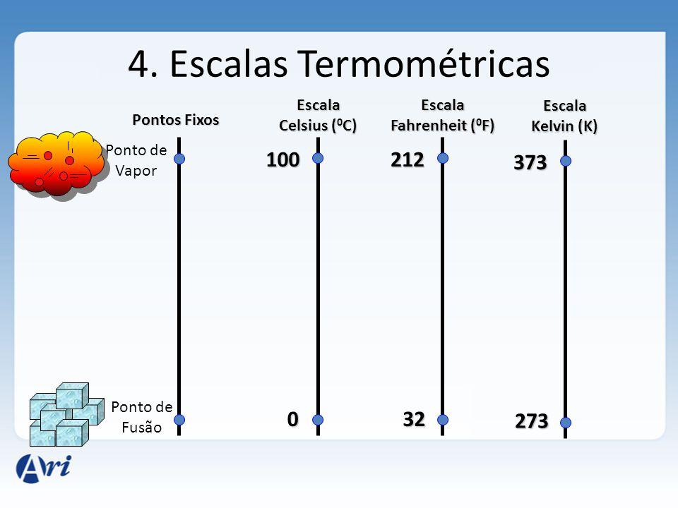 4. Escalas Termométricas Ponto de Vapor Pontos Fixos Ponto de Fusão Escala Celsius ( 0 C) 0 100 Escala Fahrenheit ( 0 F) 32 212 Escala Kelvin (K) 273