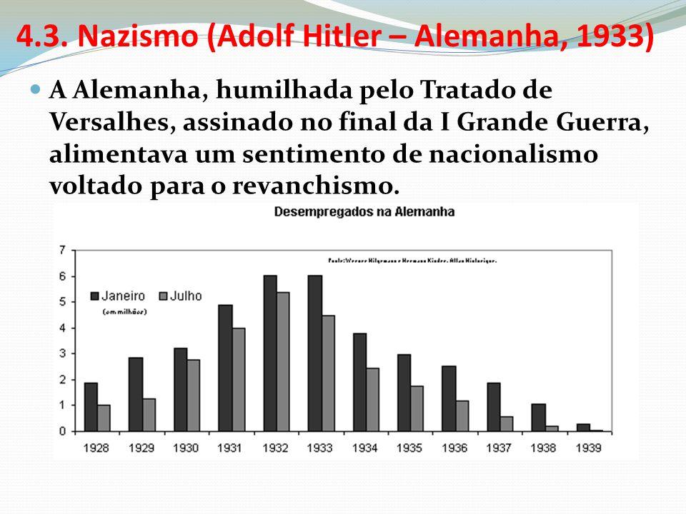 4.3. Nazismo (Adolf Hitler – Alemanha, 1933) A Alemanha, humilhada pelo Tratado de Versalhes, assinado no final da I Grande Guerra, alimentava um sent