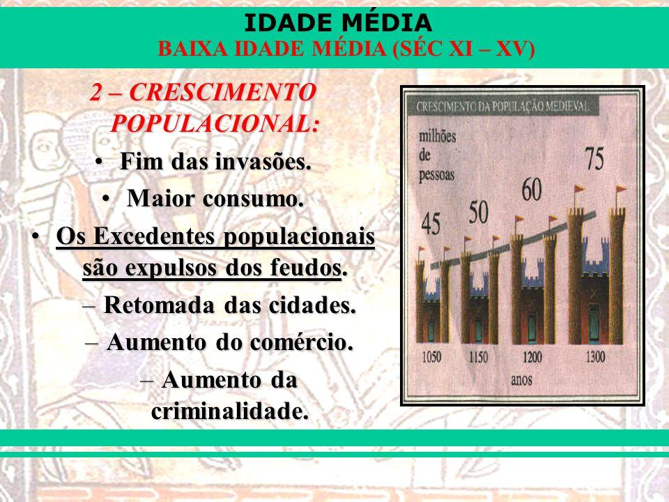 IDADE MÉDIA BAIXA IDADE MÉDIA (SÉC XI – XV) 2 – CRESCIMENTO POPULACIONAL: Fim das invasões.Fim das invasões. Maior consumo.Maior consumo. Os Excedente