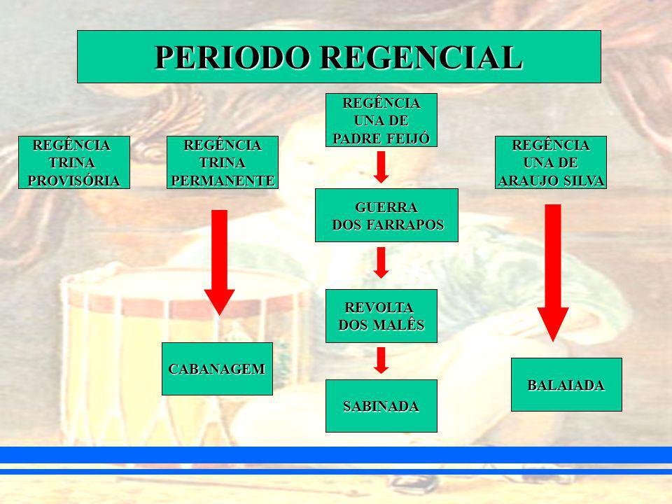Resultado de imagem para periodo regencial brasileiro 1831 - 1840