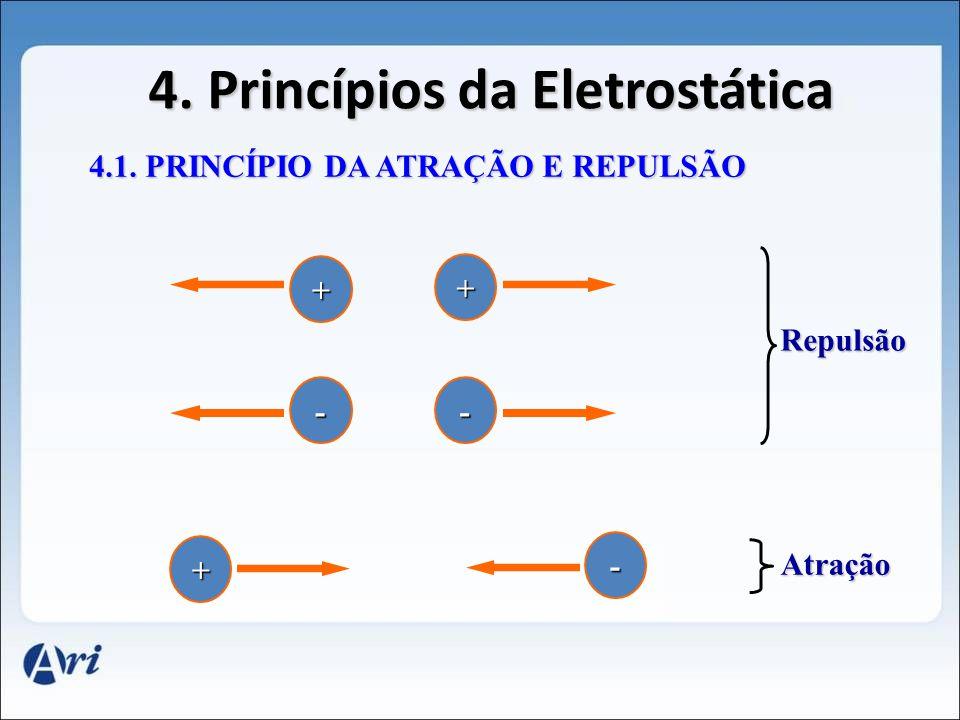 4. Princípios da Eletrostática 4.1. PRINCÍPIO DA ATRAÇÃO E REPULSÃO + + - + - - Repulsão Atração