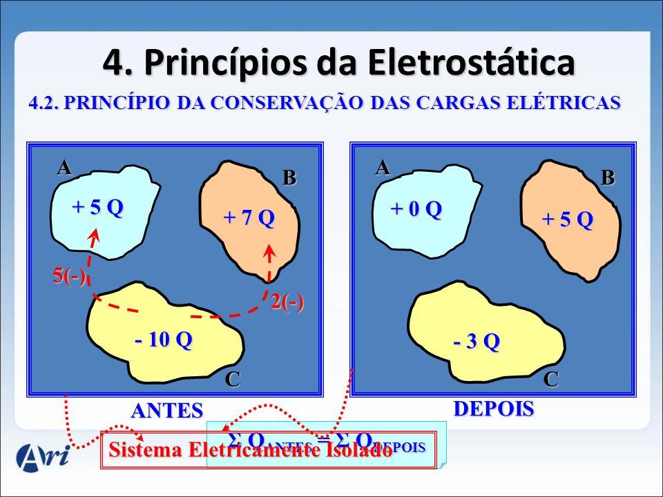 4.Princípios da Eletrostática 4.2.