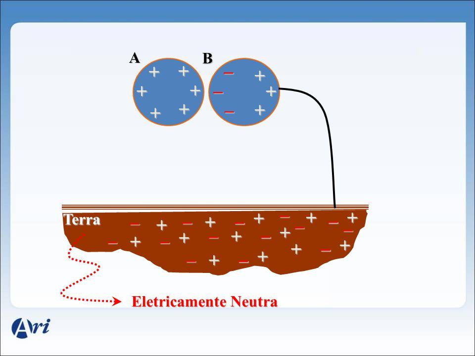 + + + + + + _ _ A B + + _ + Terra + _ _ + + _ _ + _ + + _ _ + + _ _ + + _ _ + + _ + _ Eletricamente Neutra _ _ _ _ _ _