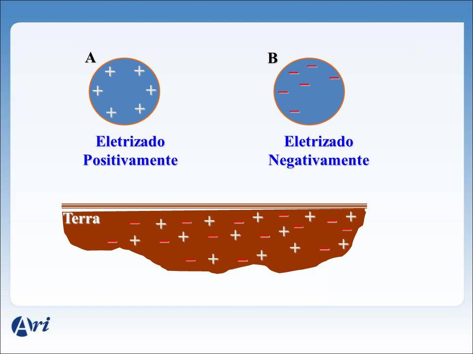 + + + + _ _ A B + + _ _ _ _ Eletrizado Positivamente Eletrizado Negativamente Terra + _ _ + + _ _ + _ + + _ _ + + _ _ + + _ _ + + _ + _ _ _ _ _ _ _