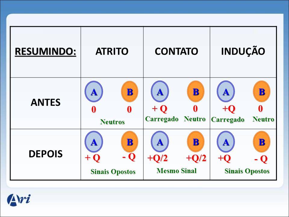 RESUMINDO:ATRITOCONTATOINDUÇÃO ANTES DEPOIS AB Neutros ABAB AB AB AB 00 + Q - Q Sinais Opostos + Q 0 Carregado Neutro +Q/2+Q/2 Mesmo Sinal +Q0 Carregado Neutro +Q - Q Sinais Opostos