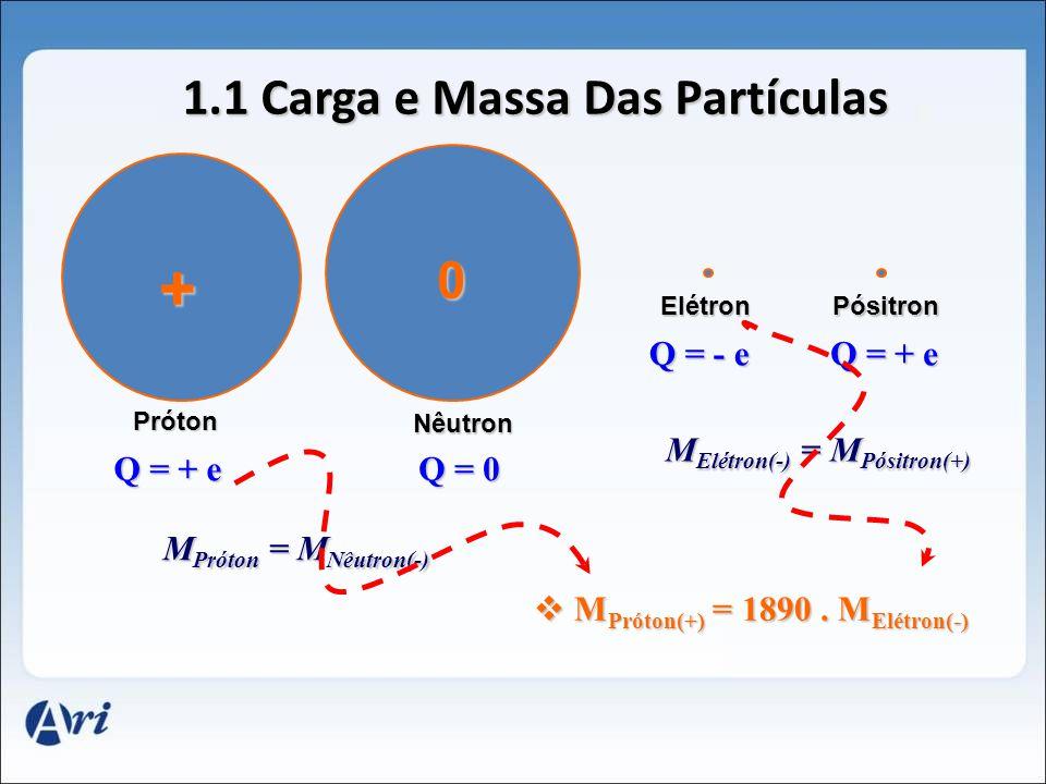 + 0 Próton 1.1 Carga e Massa Das Partículas Nêutron ElétronPósitron Q = + e Q = - e Q = + e Q = 0 M Próton = M Nêutron(-) M Elétron(-) = M Pósitron(+) M Próton(+) = 1890.