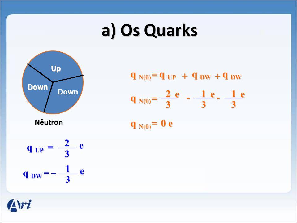 Up Down Down a) Os Quarks Nêutron q DW = 1 3 e q UP = 2 3 e q N(0) = q UP q DW + + q N(0) = - 2 3 e 1 3 e - 1 3 e = 0 e