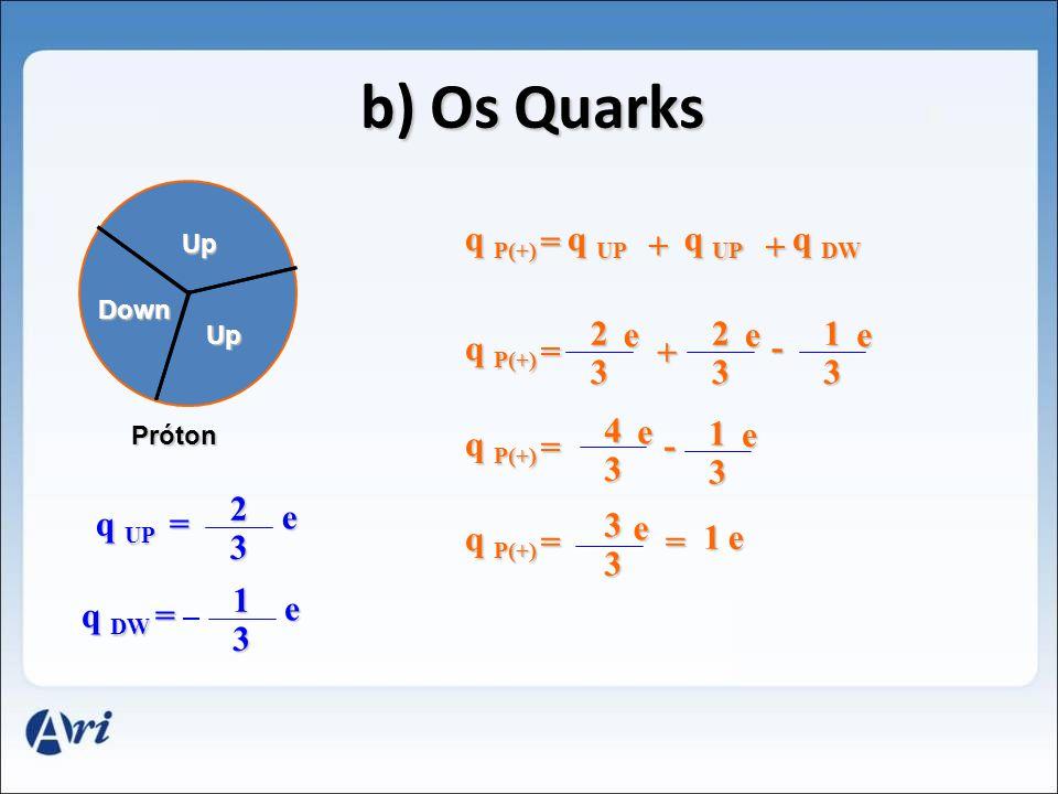 Up Up Down b) Os Quarks Próton q DW = 1 3 e q UP = 2 3 e q P(+) = q UP q DW + + q P(+) = + - = 2 3 e 2 3 e 1 3 e 4 3 e - 1 3 e = 3 3 e = 1e