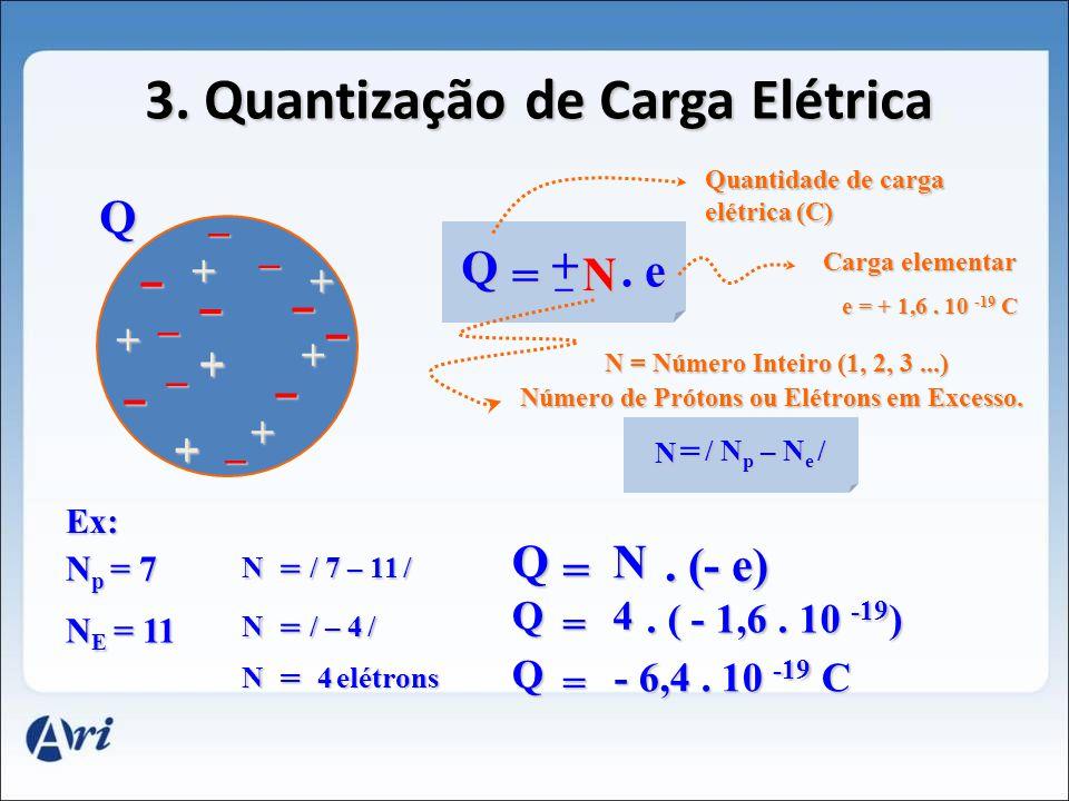 (- e) 3.Quantização de Carga Elétrica Q = + _ N.