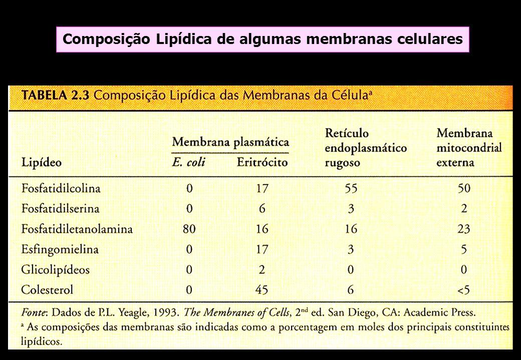 Composição Lipídica de algumas membranas celulares