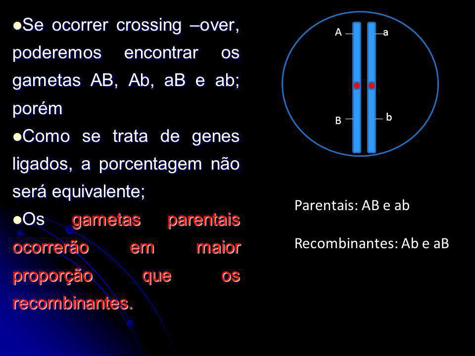 Se ocorrer crossing –over, poderemos encontrar os gametas AB, Ab, aB e ab; porém Se ocorrer crossing –over, poderemos encontrar os gametas AB, Ab, aB
