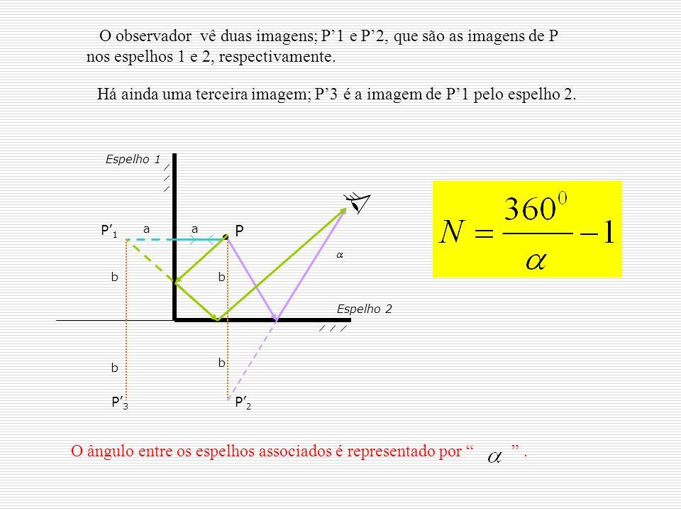O observador vê duas imagens; P1 e P2, que são as imagens de P nos espelhos 1 e 2, respectivamente. P P1P1 P2P2 aa b b P3P3 b b Espelho 2 Espelho 1 Há