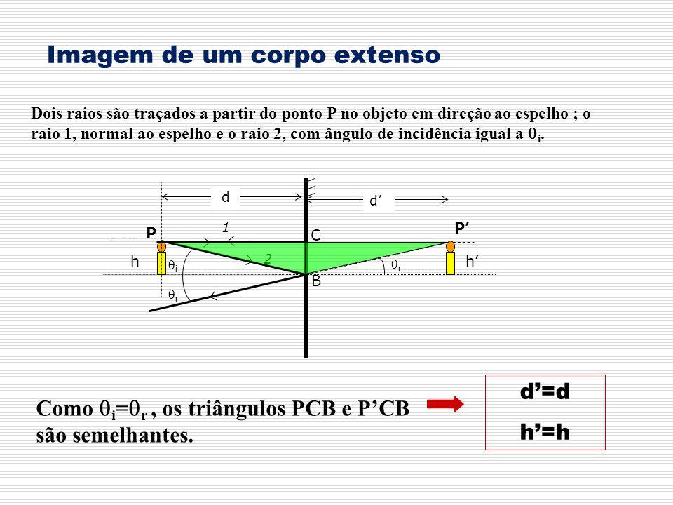 Imagem de um corpo extenso Dois raios são traçados a partir do ponto P no objeto em direção ao espelho ; o raio 1, normal ao espelho e o raio 2, com ângulo de incidência igual a i.