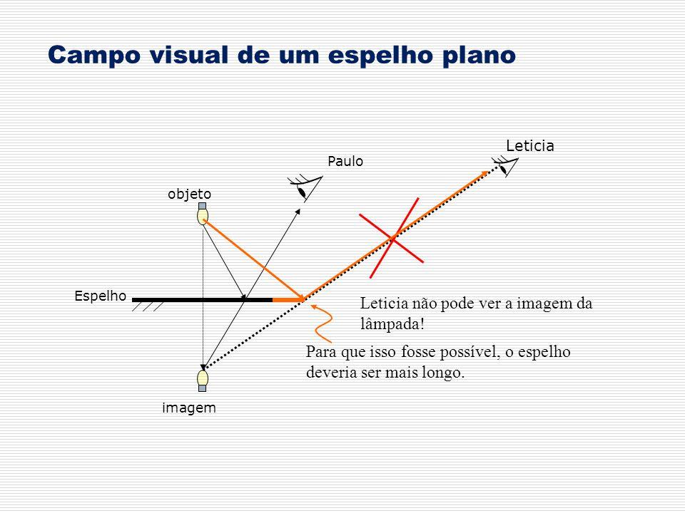 Campo visual de um espelho plano Paulo Leticia objeto imagem Leticia não pode ver a imagem da lâmpada! Espelho Para que isso fosse possível, o espelho