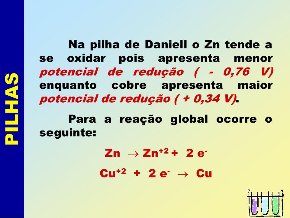 PILHAS Uma das primeiras pilhas conhecidas é a de DANIELL, que consiste de um eletrodo de cobre e outro de zinco, segundo o esquema: Zn (s) - 2e - Zn
