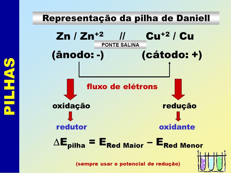 PILHAS Associado as duas reações resulta: Zn + Cu +2 Zn +2 + Cu * Zn sofre oxidação; * Cu +2 sofre redução.