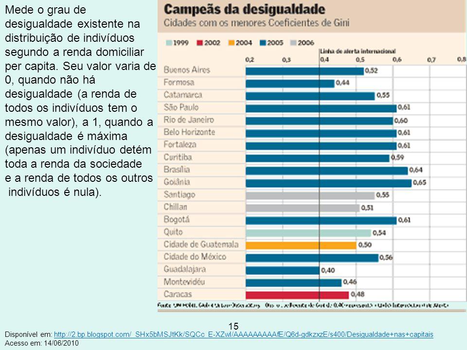 15 Disponível em: http://2.bp.blogspot.com/_SHx5bMSJtKk/SQCc_E-XZwI/AAAAAAAAAfE/Q6d-gdkzxzE/s400/Desigualdade+nas+capitais Acesso em: 14/06/2010http:/
