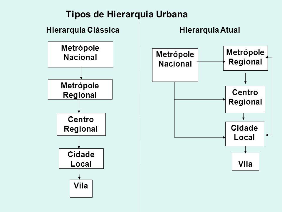 Tipos de Hierarquia Urbana Metrópole Nacional Metrópole Regional Centro Regional Cidade Local Vila Cidade Local Metrópole Nacional Metrópole Regional