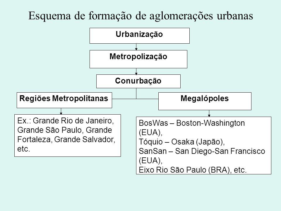 Urbanização Metropolização Conurbação Regiões MetropolitanasMegalópoles Ex.: Grande Rio de Janeiro, Grande São Paulo, Grande Fortaleza, Grande Salvado