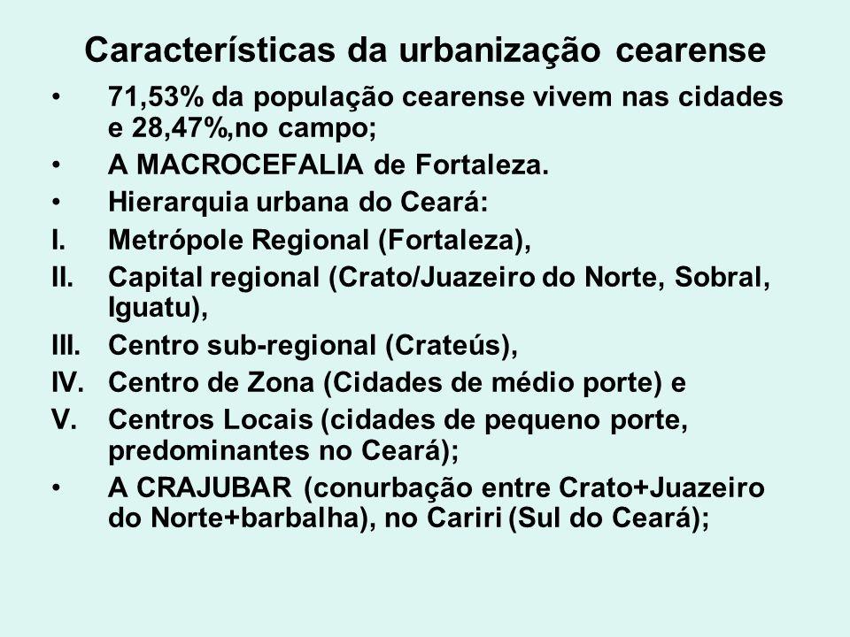Características da urbanização cearense 71,53% da população cearense vivem nas cidades e 28,47%,no campo; A MACROCEFALIA de Fortaleza. Hierarquia urba