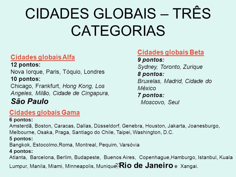 23 Cidades globais Alfa 12 pontos: Nova Iorque, Paris, Tóquio, Londres 10 pontos: Chicago, Frankfurt, Hong Kong, Los Angeles, Milão, Cidade de Cingapu