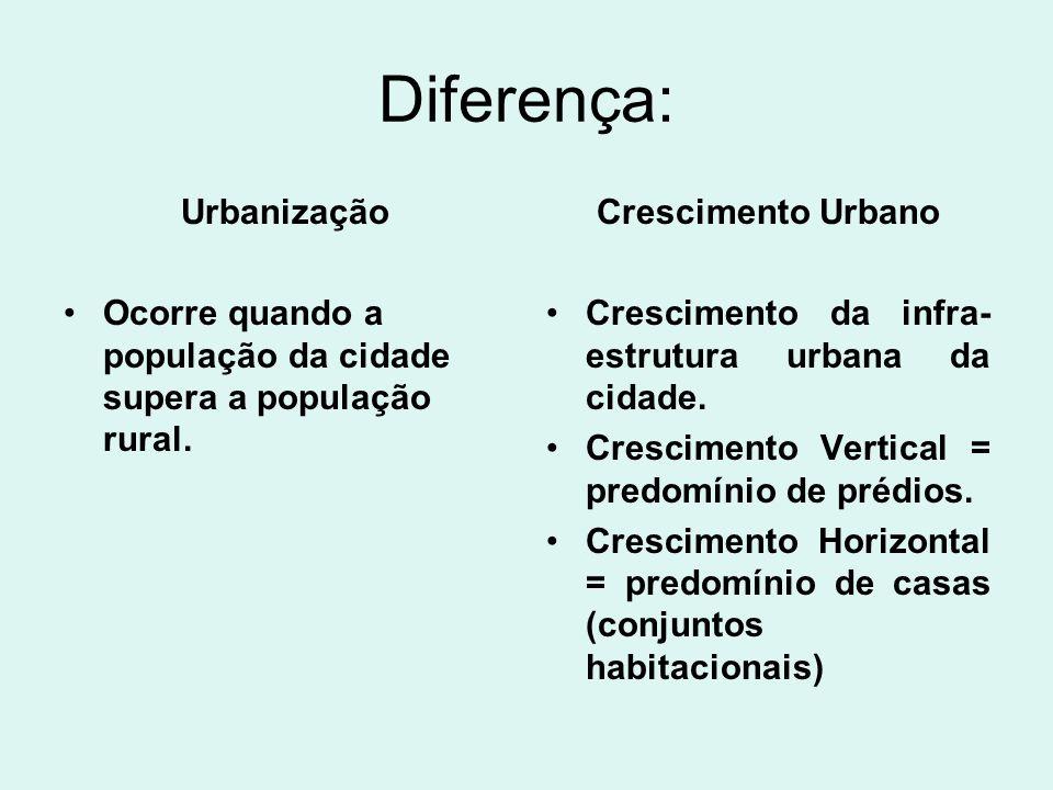Diferença: Urbanização Ocorre quando a população da cidade supera a população rural. Crescimento Urbano Crescimento da infra- estrutura urbana da cida