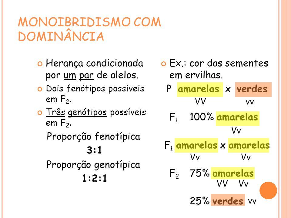 MONOIBRIDISMO COM DOMINÂNCIA Herança condicionada por um par de alelos.