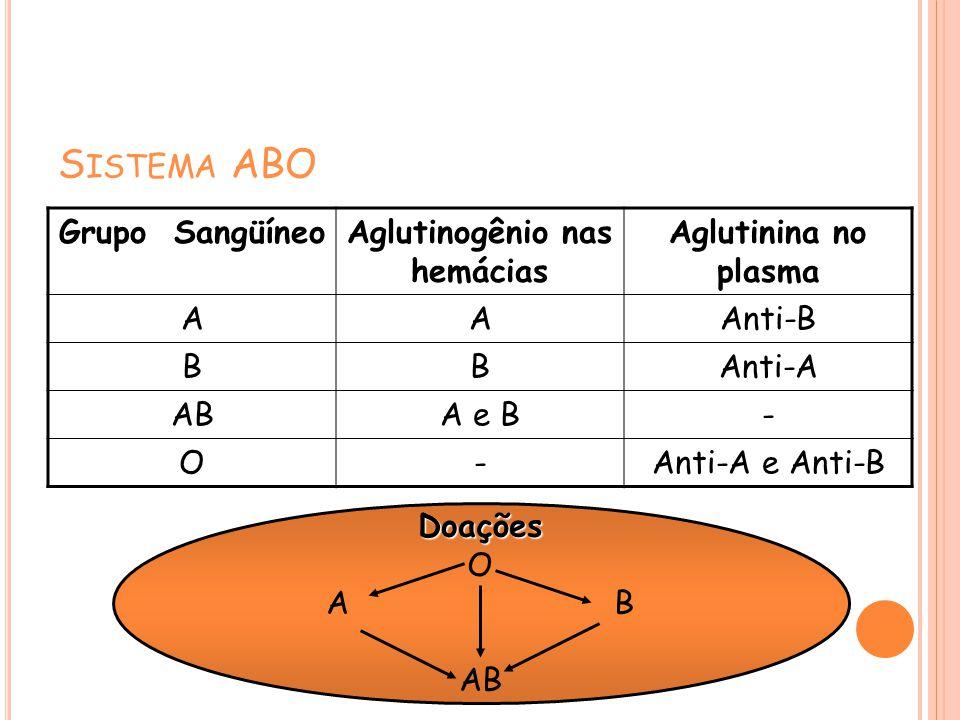S ISTEMA ABO Grupo SangüíneoAglutinogênio nas hemácias Aglutinina no plasma AAAnti-B BBAnti-A ABA e B- O-Anti-A e Anti-B Doações O AB