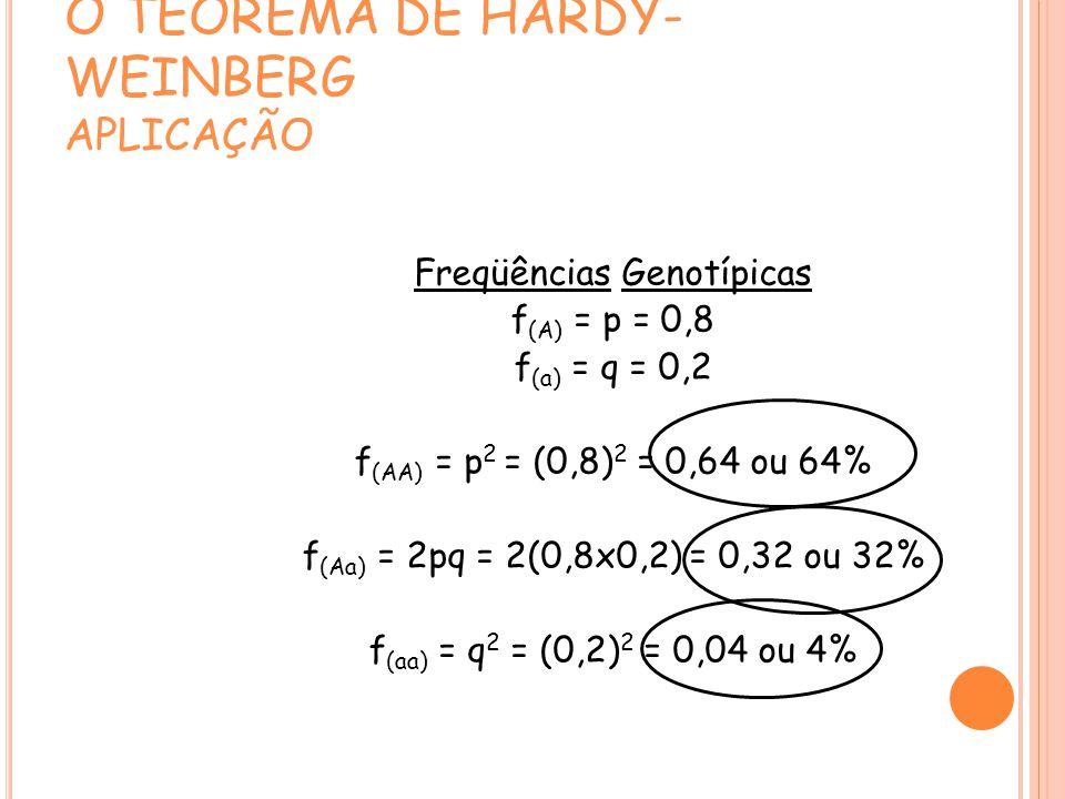 O TEOREMA DE HARDY- WEINBERG APLICAÇÃO Freqüências Genotípicas f (A) = p = 0,8 f (a) = q = 0,2 f (AA) = p 2 = (0,8) 2 = 0,64 ou 64% f (Aa) = 2pq = 2(0,8x0,2) = 0,32 ou 32% f (aa) = q 2 = (0,2) 2 = 0,04 ou 4%