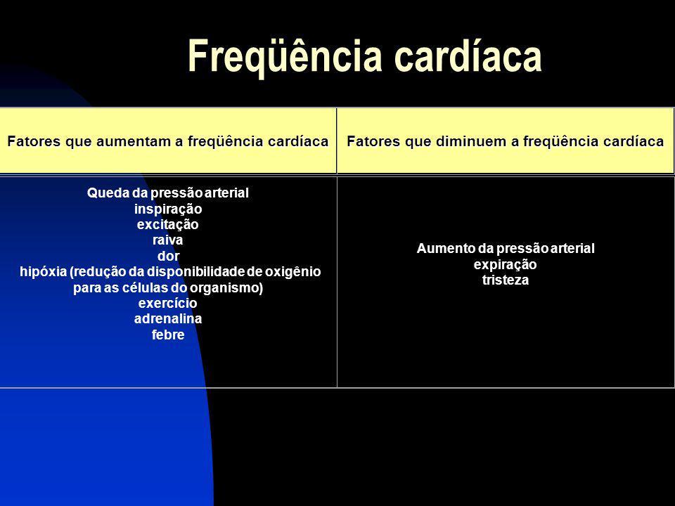 Freqüência cardíaca Fatores que aumentam a freqüência cardíaca Fatores que diminuem a freqüência cardíaca Queda da pressão arterial inspiração excitaç