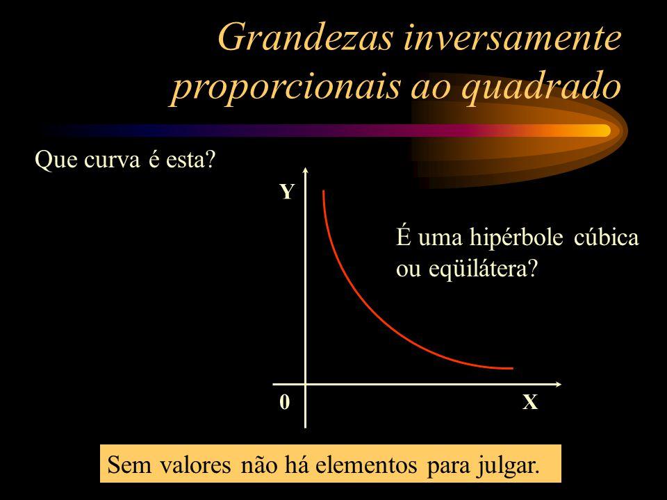 0 Y X 2 36 4 9 6 4 8 2,25 10 1,44 Grandezas inversamente proporcionais ao quadrado Y X 36 2 9 4 4 6 2,25 8 1,44 10 Construindo o gráfico desta tabela