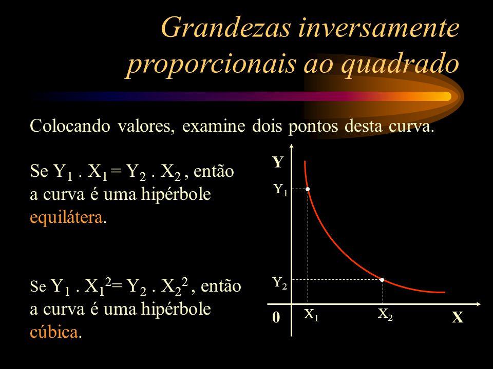 Grandezas inversamente proporcionais ao quadrado 0 Y X Que curva é esta? É uma hipérbole cúbica ou eqüilátera? Sem valores não há elementos para julga