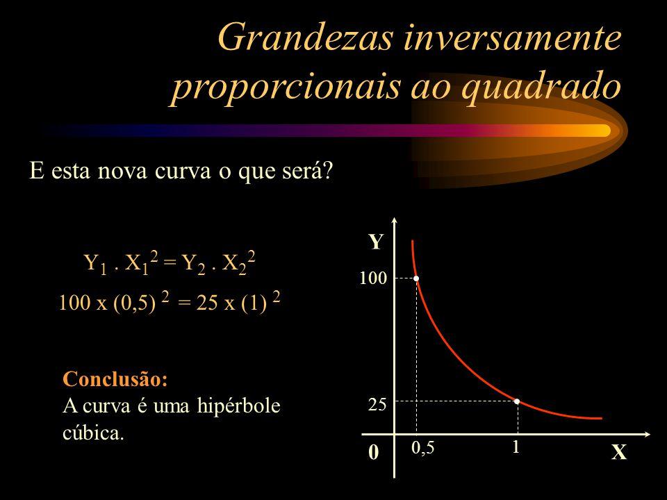 0 Y X 2 6 4 3 E agora temos uma hipérbole cúbica ou equilátera? Grandezas inversamente proporcionais ao quadrado Verifique que o produto Y 1. X 1 é ig
