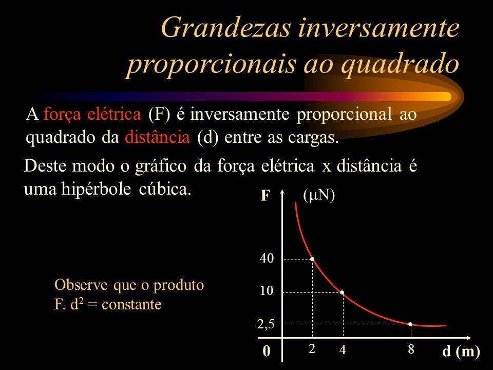 0 Y X 0,5 100 1 25 E esta nova curva o que será? Y 1. X 1 2 = Y 2. X 2 2 100 x (0,5) 2 = 25 x (1) 2 Conclusão: A curva é uma hipérbole cúbica. Grandez