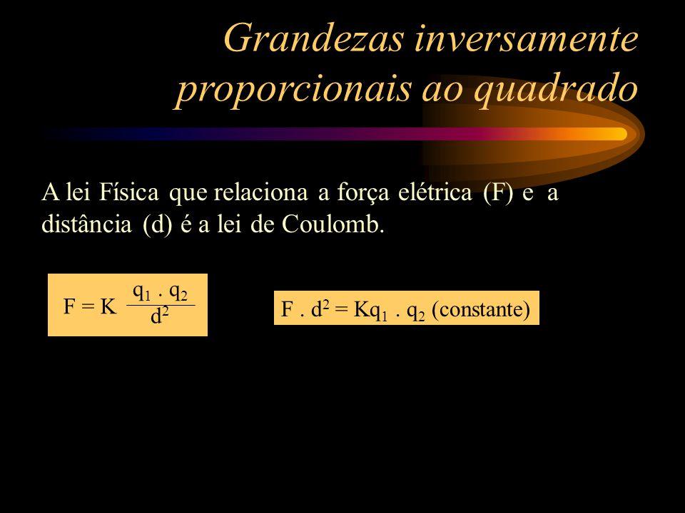 A força elétrica (F) é inversamente proporcional ao quadrado da distância (d) entre as cargas. Deste modo o gráfico da força elétrica x distância é um
