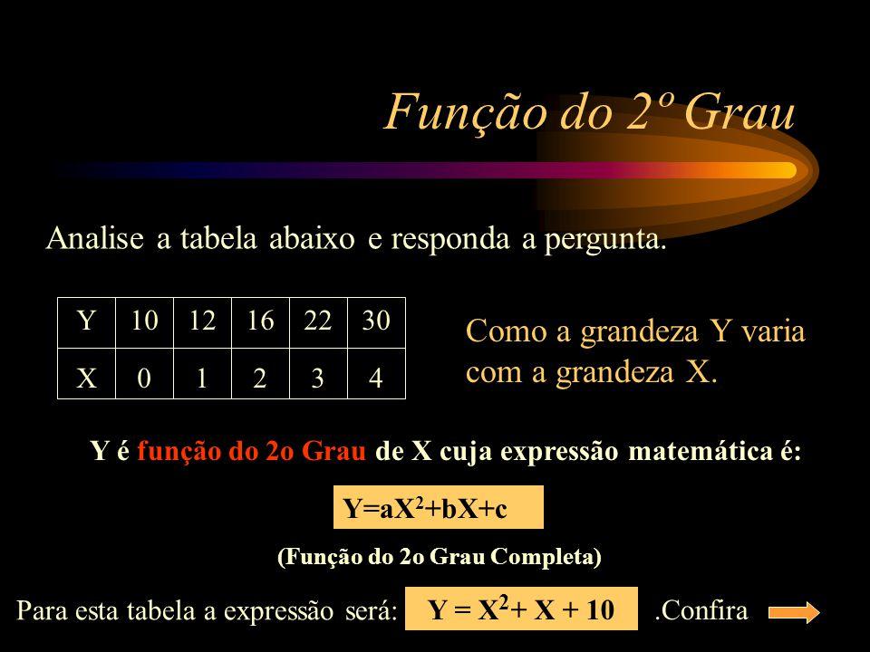 Grandezas inversamente proporcionais ao quadrado A lei Física que relaciona a força elétrica (F) e a distância (d) é a lei de Coulomb. F = K q 1. q 2