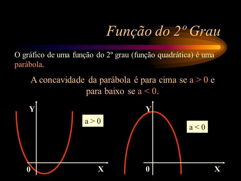 Y X 10 0 12 1 16 2 22 3 30 4 Y é função do 2o Grau de X cuja expressão matemática é: Y=aX 2 +bX+c (Função do 2o Grau Completa) Função do 2º Grau Anali