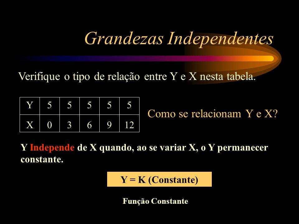 Função do 2º Grau No movimento uniformemente variado (M.U.V) a posição (S) é uma função do 2º grau do tempo (t). 2 S = S o + V o t + at 2 1212 Uma fun