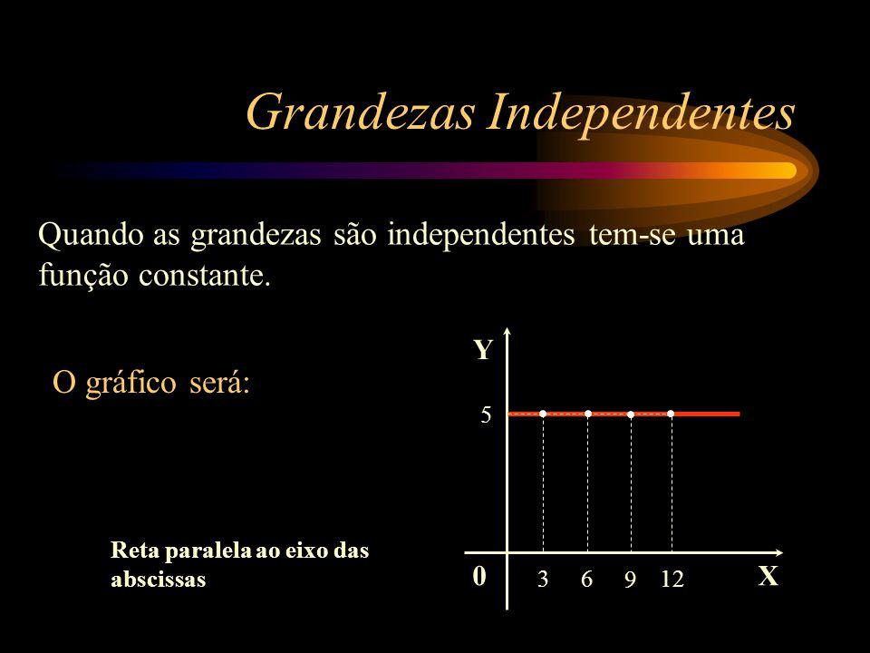 Y X 5 0 5 3 5 6 5 9 5 12 Y Independe de X quando, ao se variar X, o Y permanecer constante. Y = K (Constante) Função Constante Grandezas Independentes